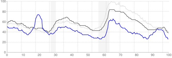 Midland, Texas monthly unemployment rate chart